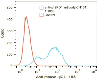 Figure 2: Flow Cytometry - Anti-Δ42PD1 antibody [CH101] at 1:1000 dilution